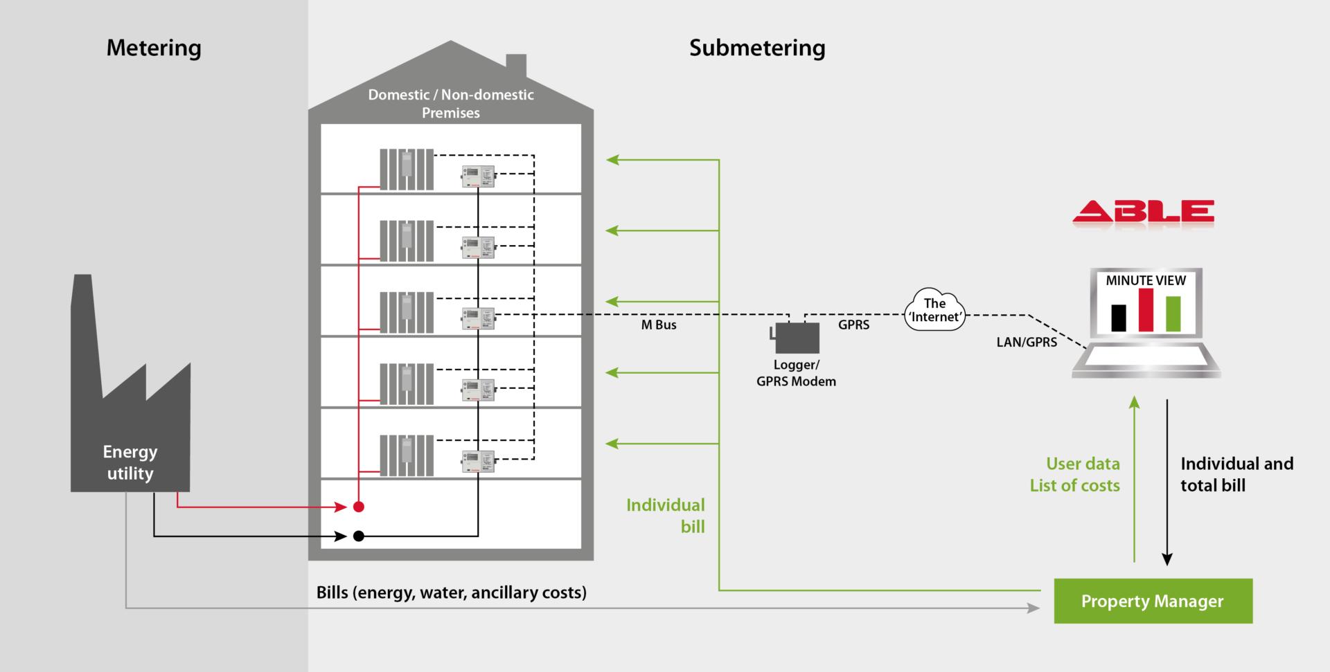 able-energy-metering-diagram