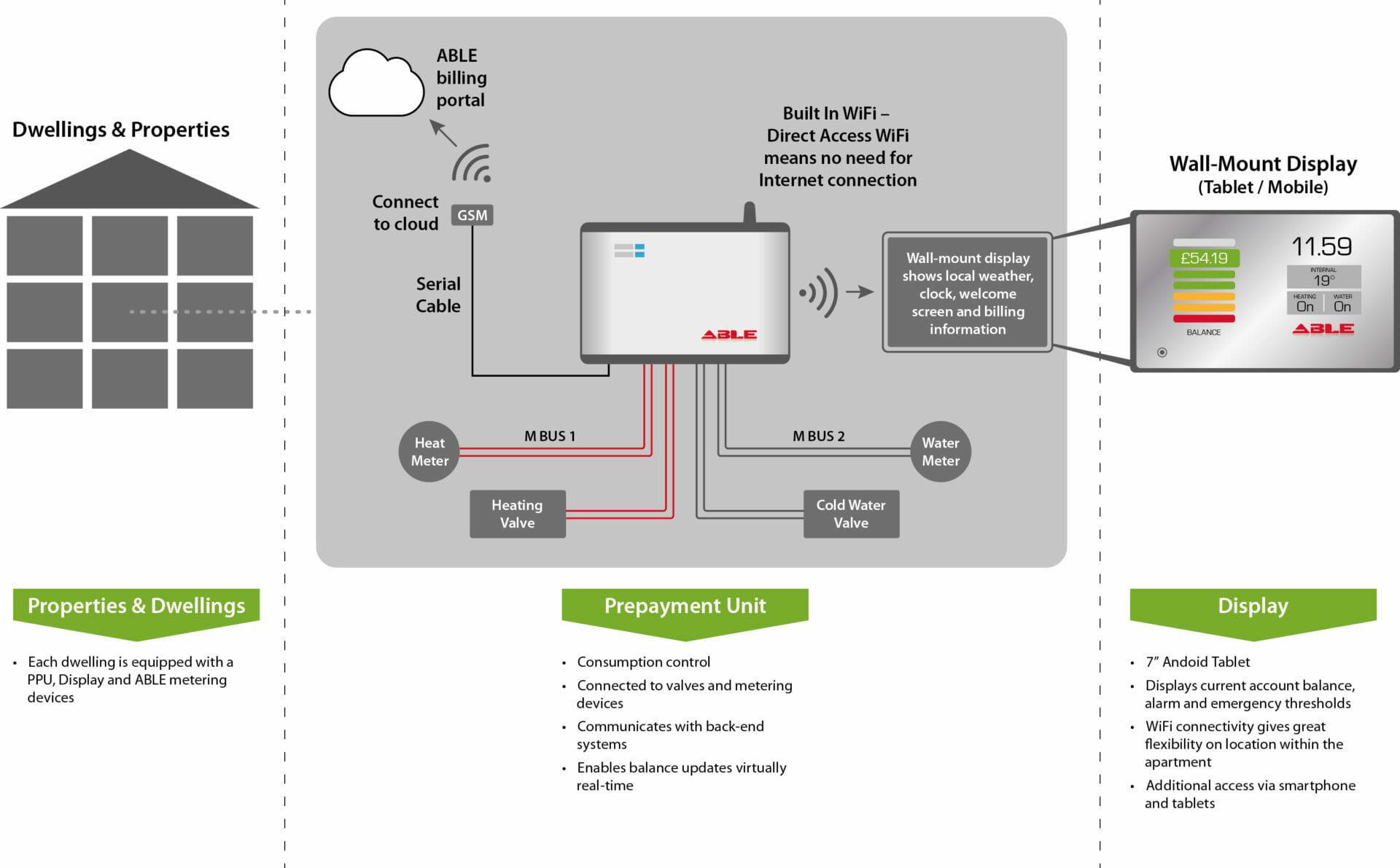 able-smartpay-diagram